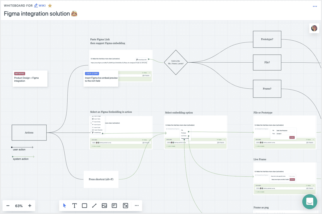 Fibery Whiteboard View. Figma integration user flow.