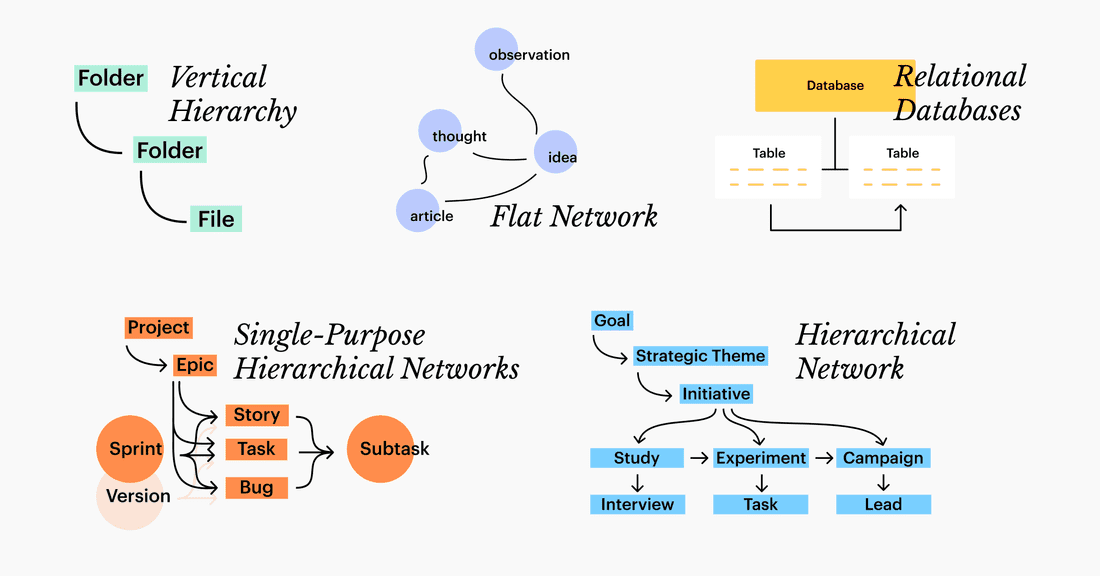 Types of Networks to organize information.