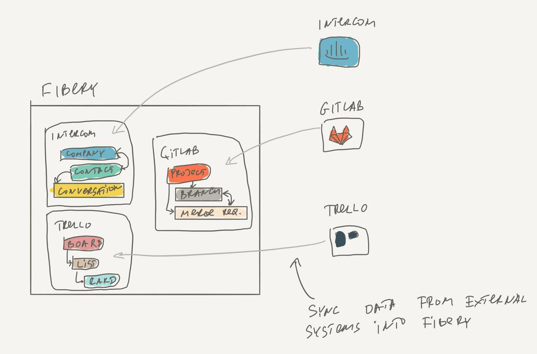 integration sync1