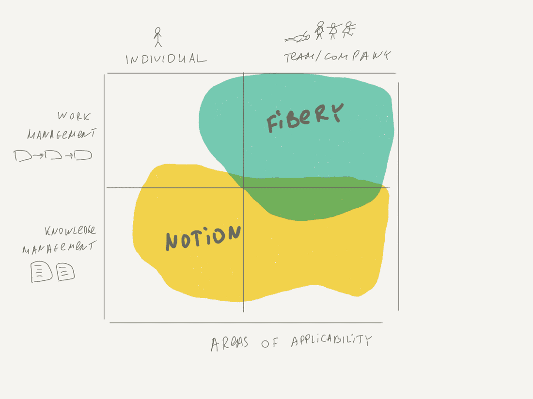 Fibery and Notion areas of applicability.