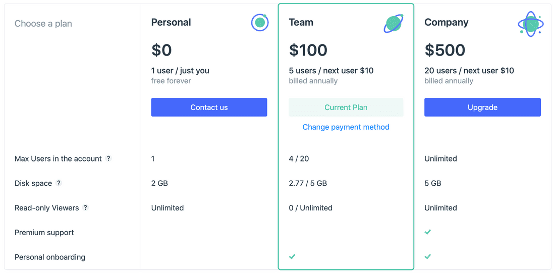 Fibery will be free for individual users, but slightly more expensive for teams and companies