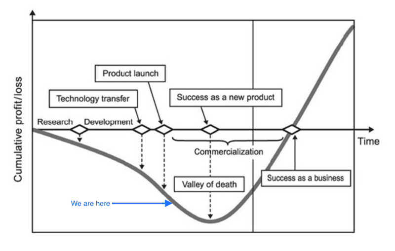 Startups Valley of death.